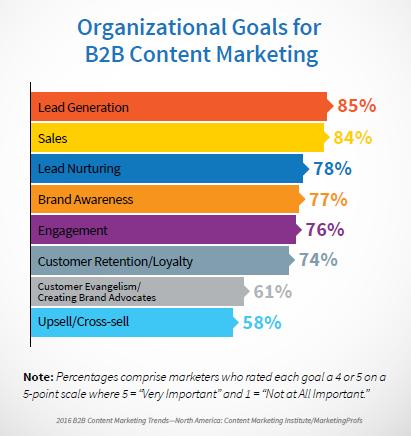 business blogging goals